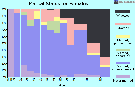 Zip code 80720 marital status for females