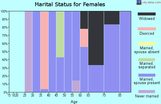 Zip code 80726 marital status for females