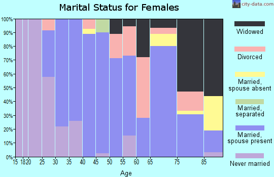 Zip code 80810 marital status for females