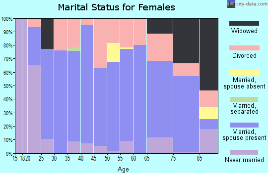 Zip code 80828 marital status for females