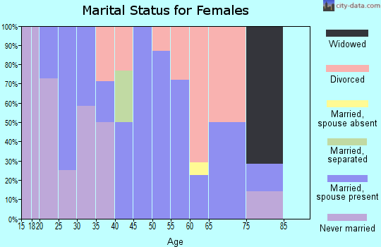Zip code 80860 marital status for females