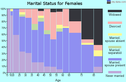 Zip code 80915 marital status for females