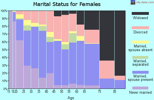 Zip code 80916 marital status for females