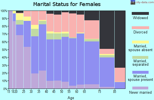 Zip code 80917 marital status for females