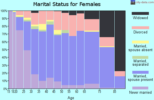 Zip code 80918 marital status for females