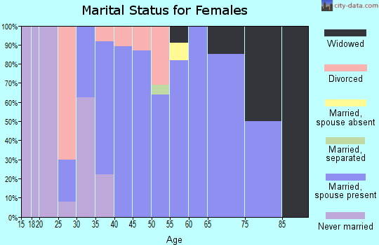 Zip code 80928 marital status for females