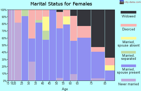 Zip code 81039 marital status for females