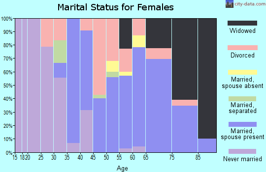 Zip code 81058 marital status for females