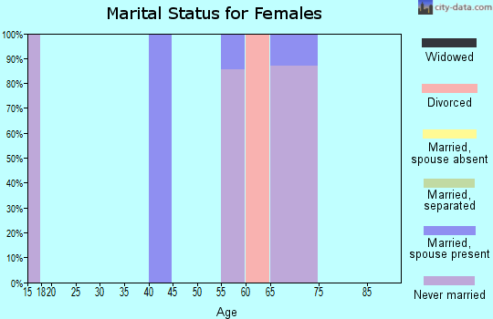 Zip code 81126 marital status for females