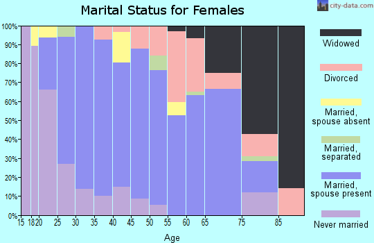Zip code 81132 marital status for females