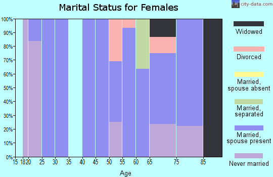 Zip code 81133 marital status for females
