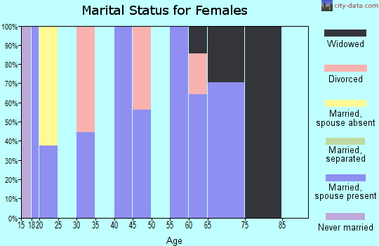Zip code 81136 marital status for females