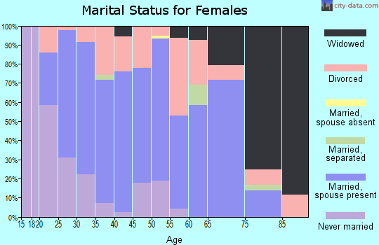 Zip code 81144 marital status for females