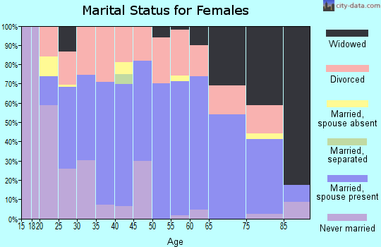Zip code 81201 marital status for females