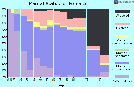 Zip code 81212 marital status for females