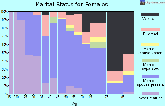 Zip code 81230 marital status for females