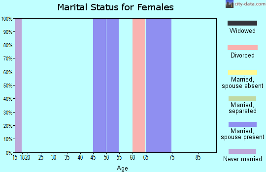 Zip code 81251 marital status for females