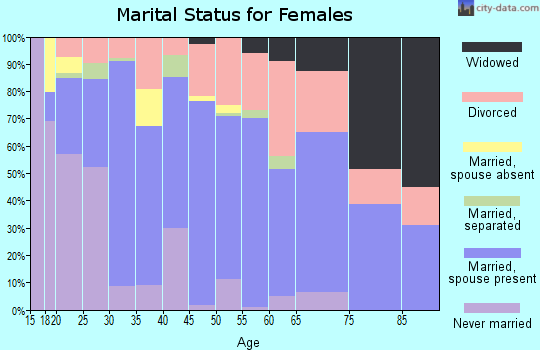 Zip code 81321 marital status for females