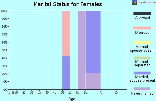 Zip code 81331 marital status for females