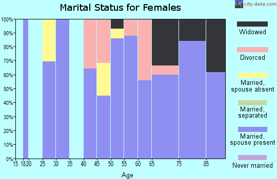 Zip code 81410 marital status for females