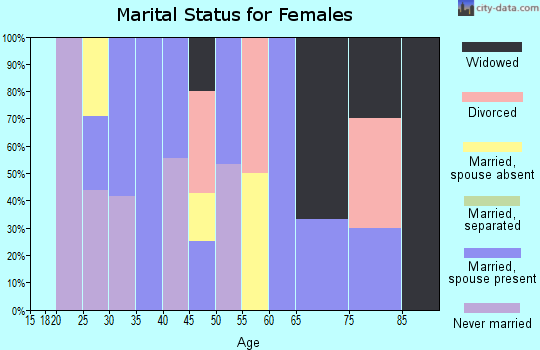 Zip code 81433 marital status for females