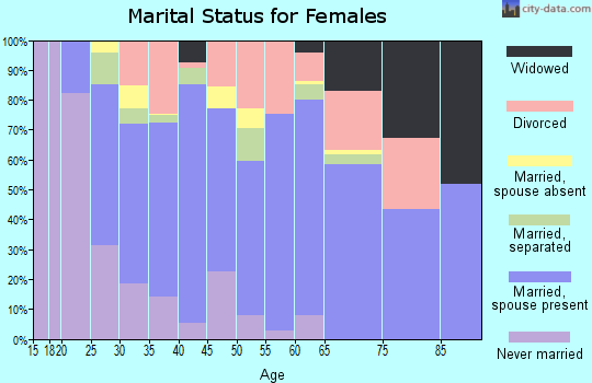 Zip code 81623 marital status for females