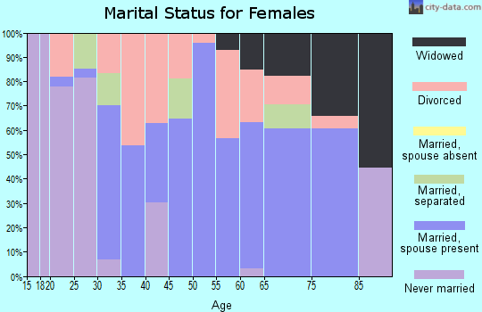 Zip code 81624 marital status for females