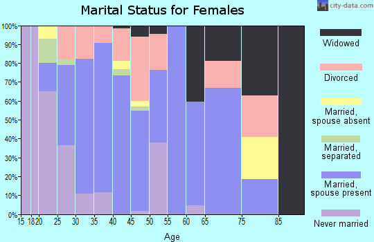 Zip code 81652 marital status for females