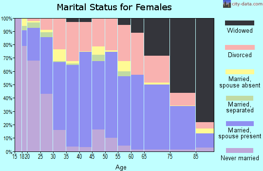 Zip code 82001 marital status for females