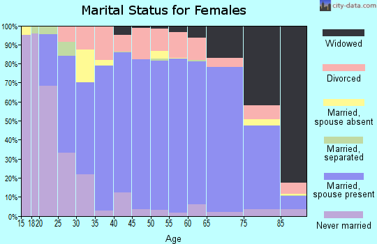 Zip code 82009 marital status for females