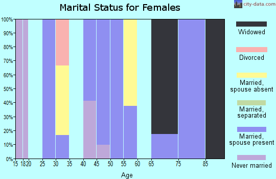 Zip code 82050 marital status for females