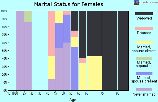 Zip code 82190 marital status for females
