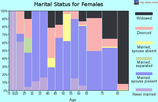 Zip code 82201 marital status for females