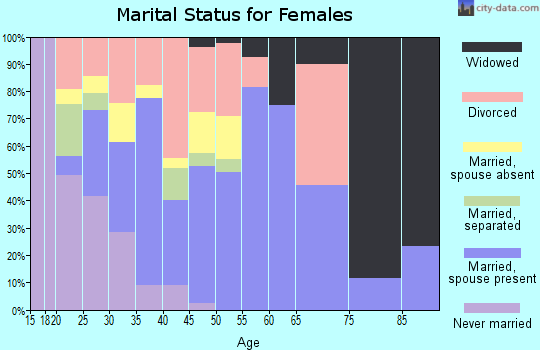 Zip code 82225 marital status for females