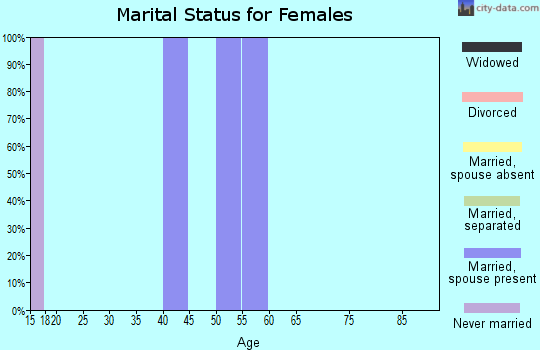 Zip code 82243 marital status for females