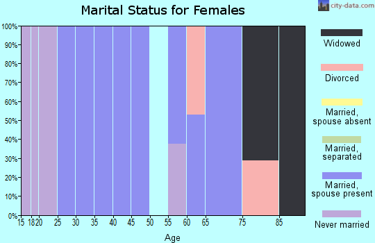 Zip code 82244 marital status for females