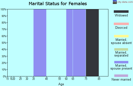 Zip code 82310 marital status for females