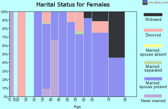 Zip code 82325 marital status for females