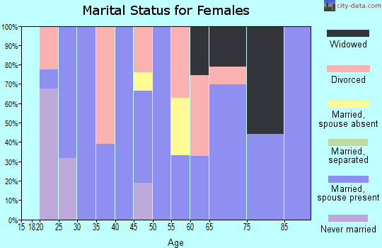 Zip code 82327 marital status for females