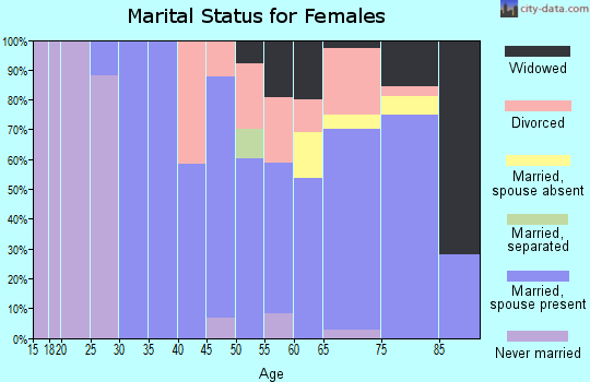 Zip code 82331 marital status for females