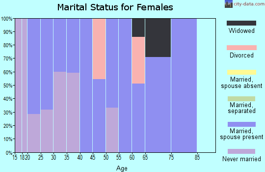 Zip code 82412 marital status for females
