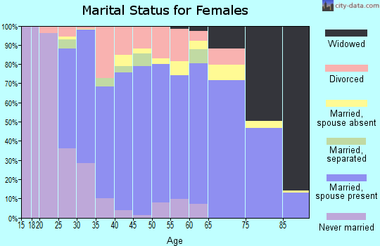 Zip code 82414 marital status for females