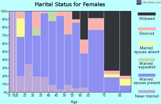 Zip code 82431 marital status for females