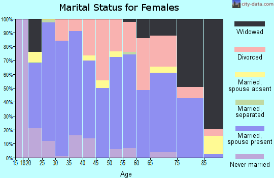 Zip code 82443 marital status for females