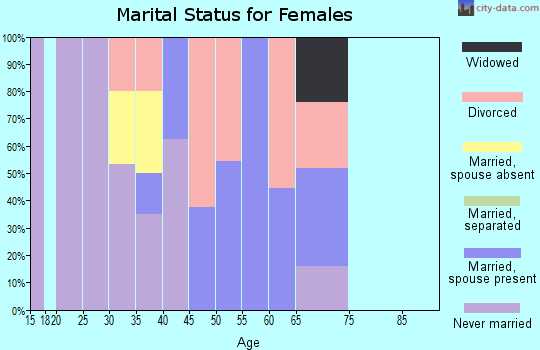 Zip code 82510 marital status for females