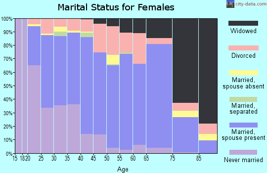Zip code 82520 marital status for females