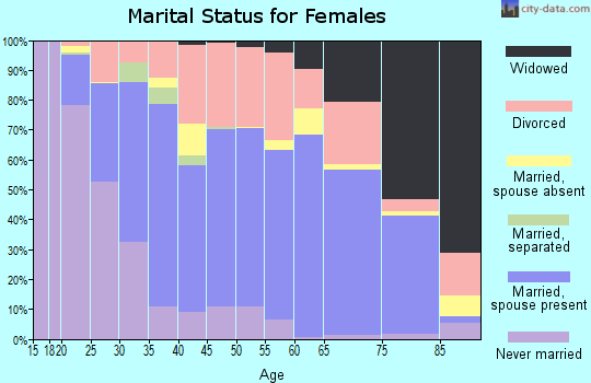Zip code 82601 marital status for females