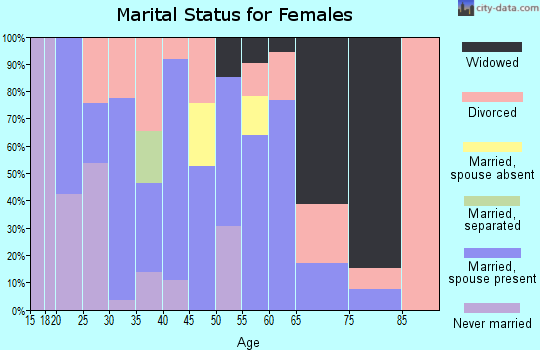 Zip code 82636 marital status for females