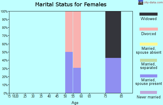 Zip code 82642 marital status for females