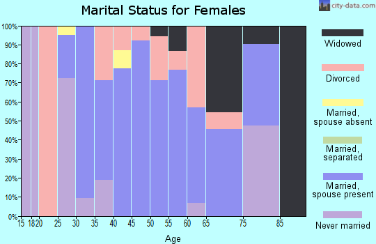 Zip code 82730 marital status for females